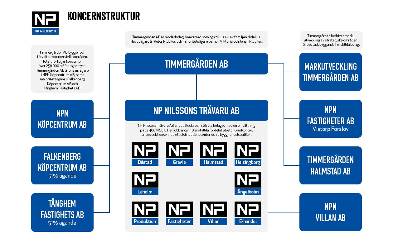 timmergården np nilsson trävaru ab koncernstruktur